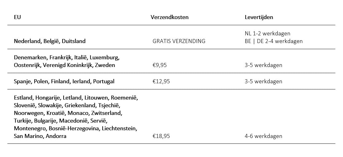 Shipping Countries nederlands europe